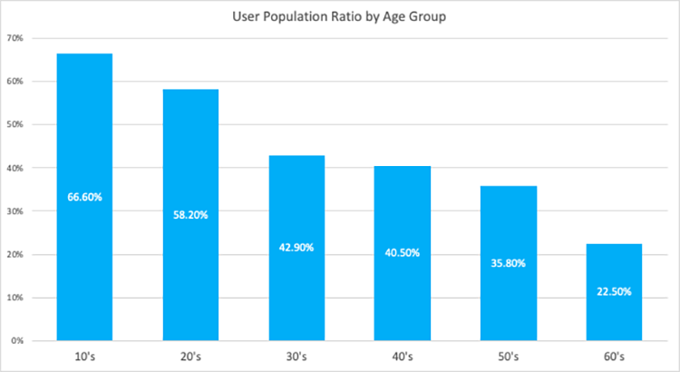 Twitter-user-population-ration-by-age-group