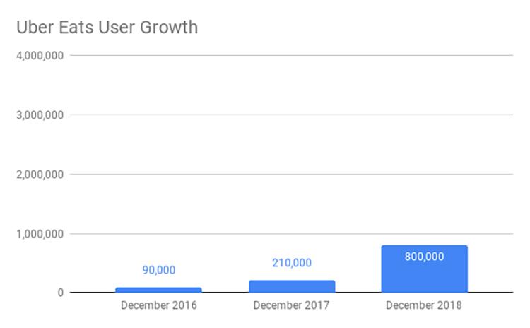 Uber Eats User Growth