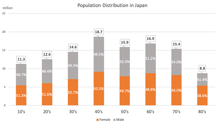 japanese-population-distribution
