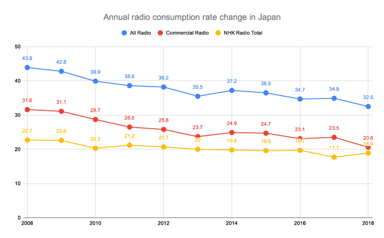 Annual-radio-consumption-rate-change-in-Japan
