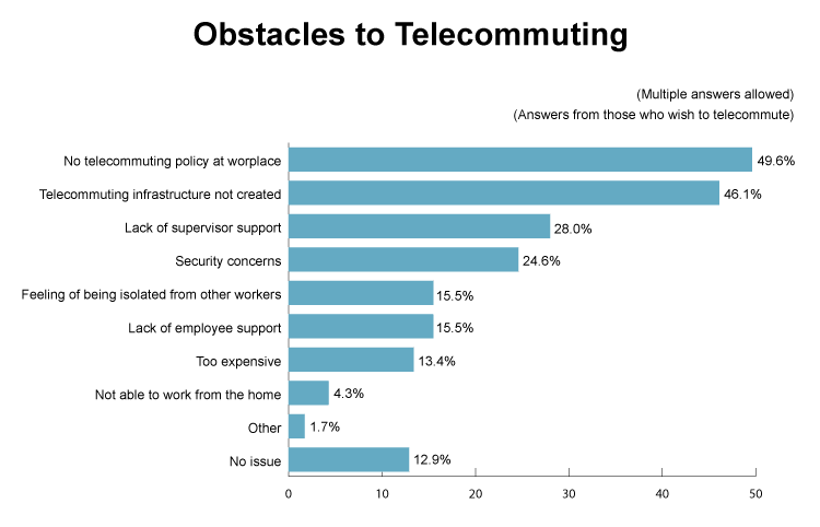 Obstacles-for-telecommuting-min