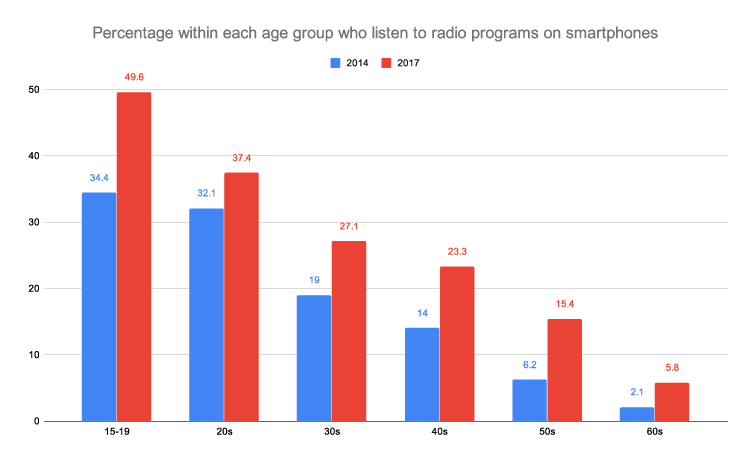 Percentage-within-each-age-group-who-listen-to-radio-programs-on-smartphones
