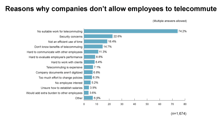 Reasons-why-companies-don;t-allow-employees-to-telecommute