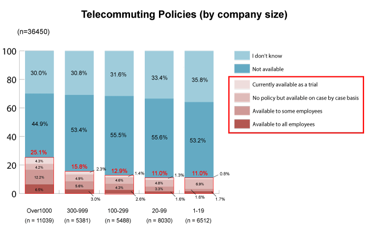 availability-of-telecommtuing-policies-by-company-size-min