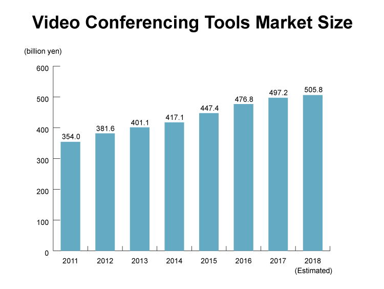 market-size-of-video-conferencing-tool-min