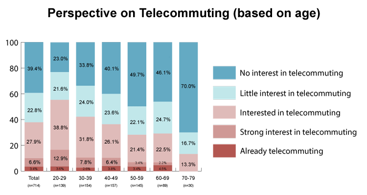 perspective_on_telecommuting-min