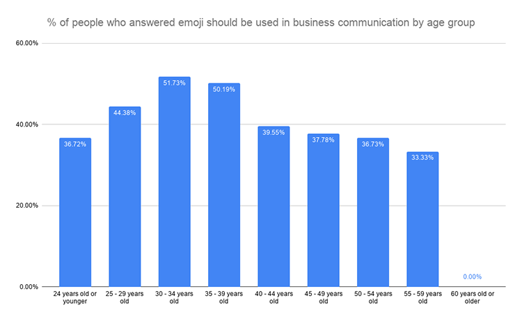 % of people who answered emoji should be used in business communication by age group