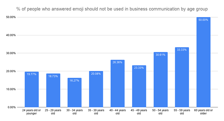 % of people who answered emoji should not be used in business communication by age group