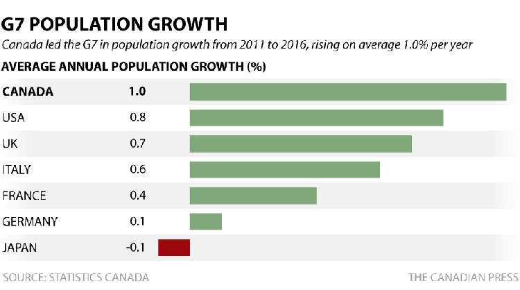 cp-census-g7-growth-rates