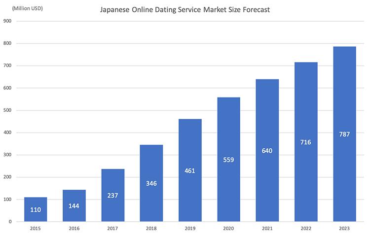 japanese-online-dating-service-market-size-forecastpng