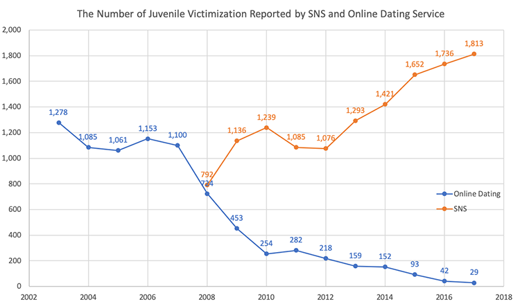 number-of-juvenile-vicitmatization-reports-by-sns-and-online-dating-service