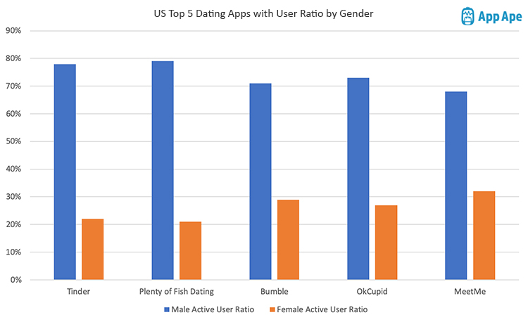 top-dating-apps-with-user-ratio-US