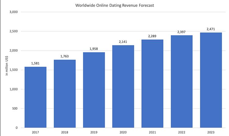 worldwide-online-dating-revenue-forecast