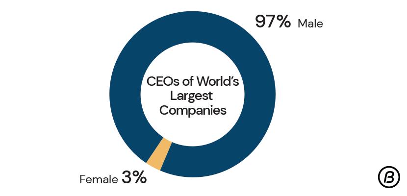 Male and Female CEO retio