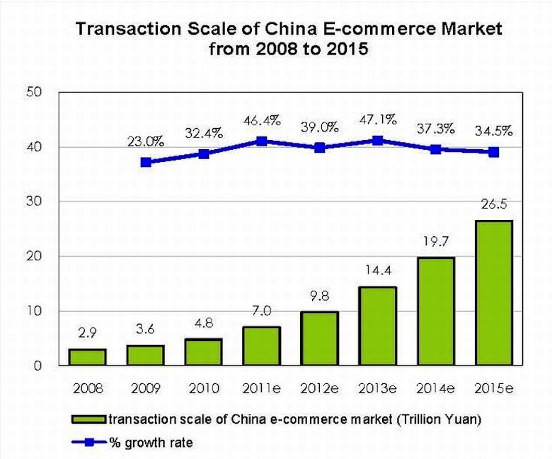 Chinese eCommerce Market over $1 trillion in 2011