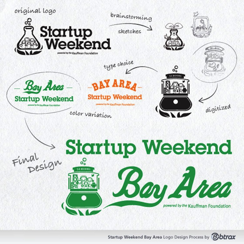 Branding the Startup Weekend Bay Area Logo