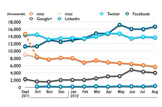 Japanese Social Media Landscape as of August 2012