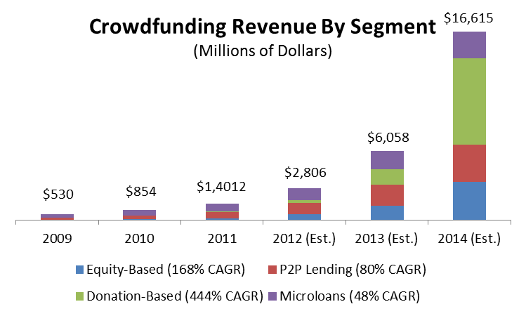 Crowdfunding-Revenue-by-Segment-Chart