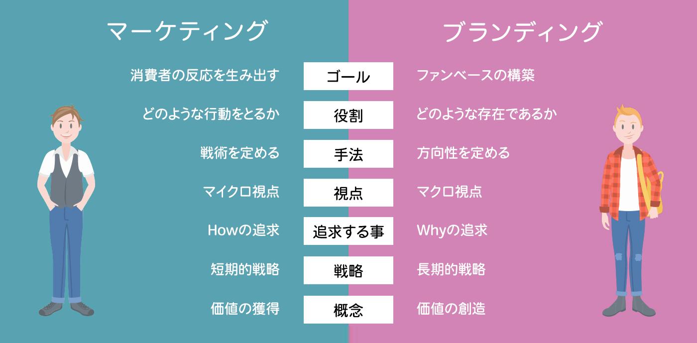マーケティングとブランディングの比較