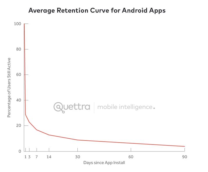 App retaintion