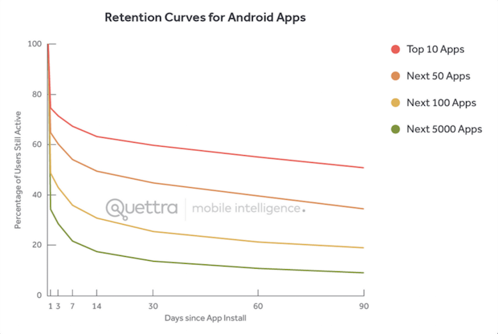android_retention-1024x688-1
