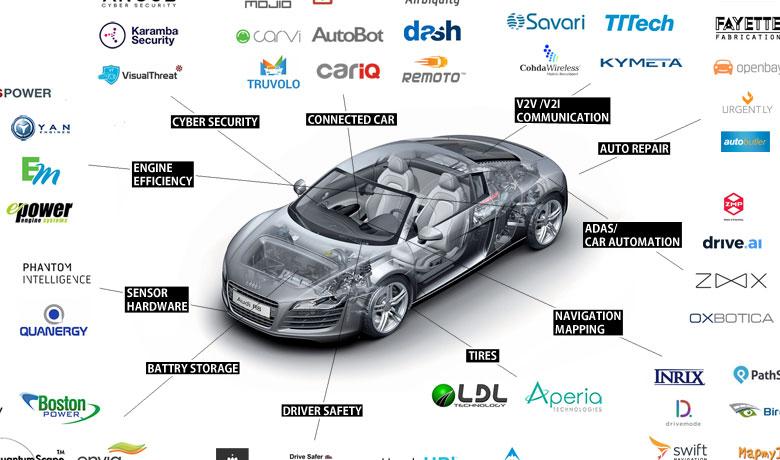 自動車業界を取り巻くスタートアップまとめ