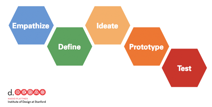 Design Thinking Process (Stanford大学 d-school)