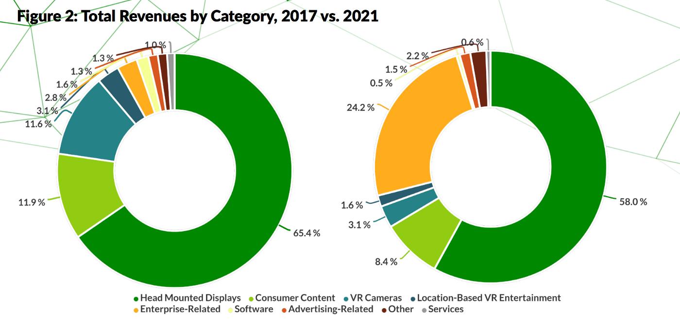 2017年のVR市場と2021年のVR市場予測