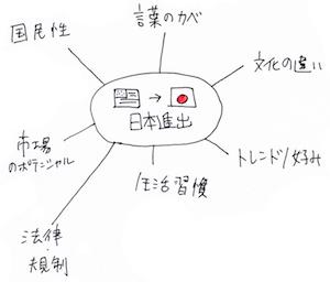 visual facilitation1-1