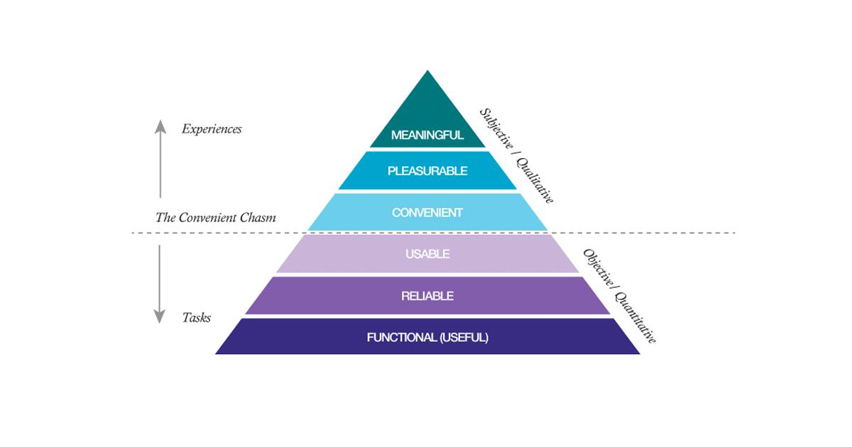 UXピラミッド - UXデザインの正しい評価方法 -