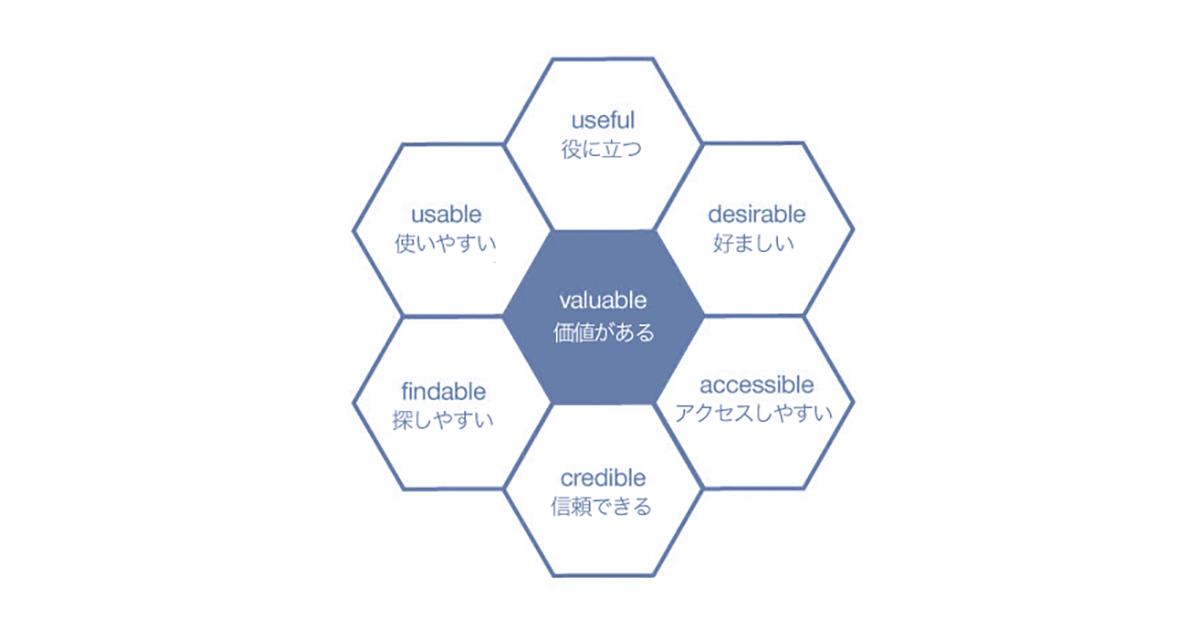 UXハニカム - UXデザインの正しい品質評価方法 -