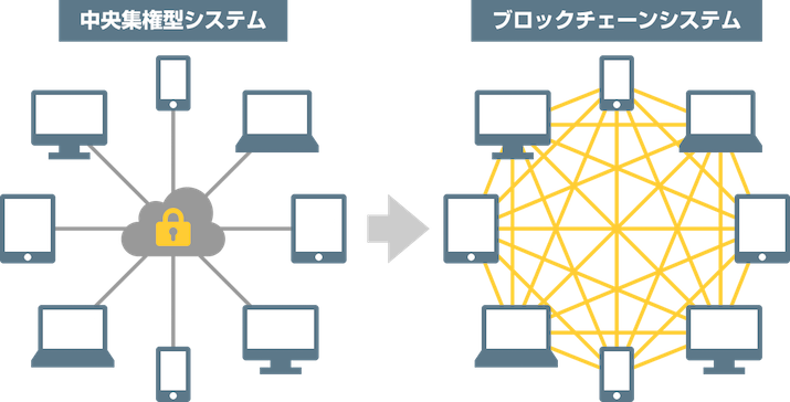 ブロックチェーンの説明