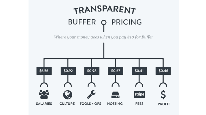 buffer-pricing