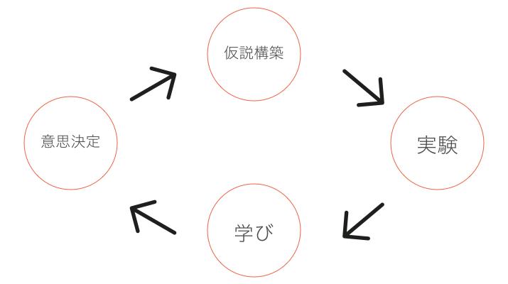 仮説構築_実験_学び_意思決定
