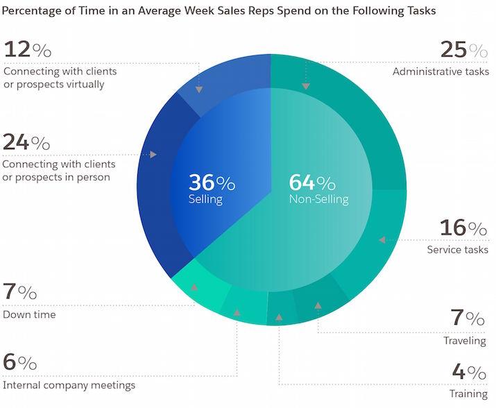 sales-statistics---how-reps-spend-time-compressor