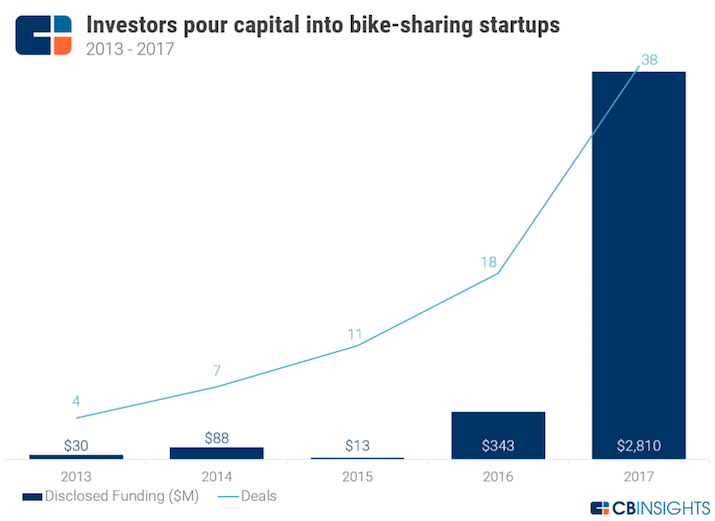 bike-share-funding