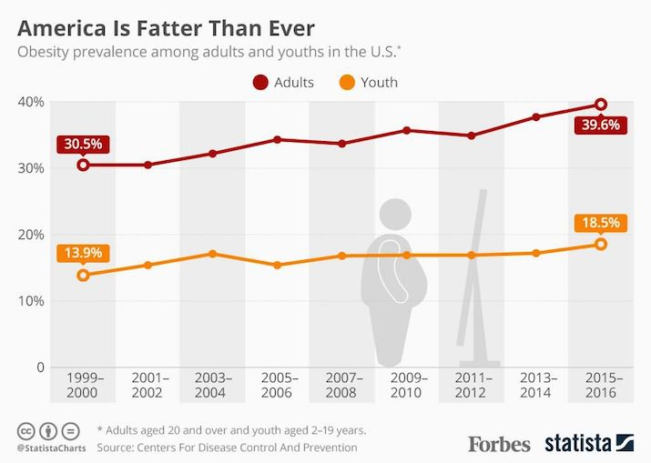 america is fatter than ever
