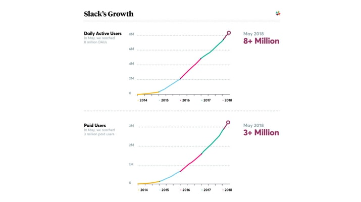 slack graph
