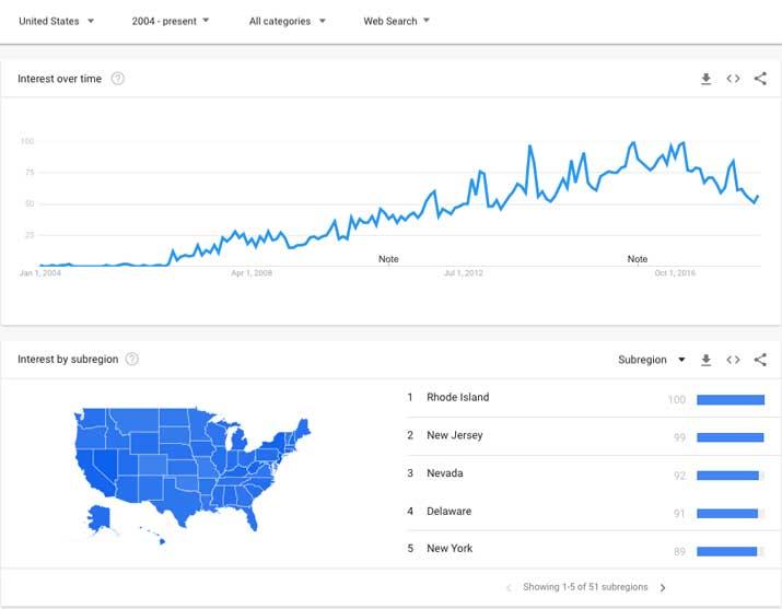 unboxing google trend