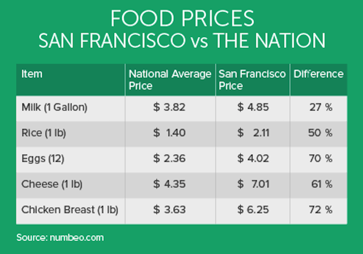 sf food price table