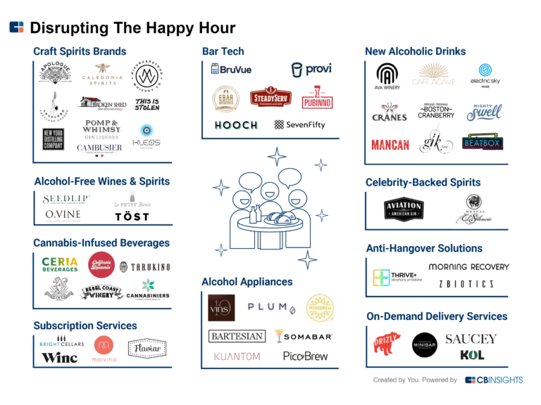 Happy Hour startups
