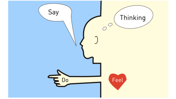 Say-Do-Thinking-Feel