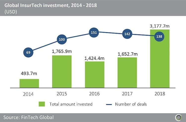 Insurtech global investment-
