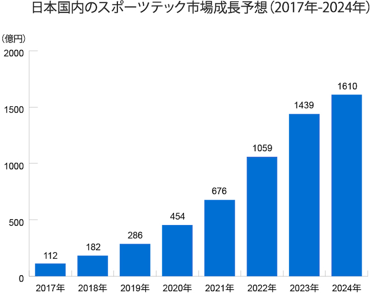 Sports Tech Japanese Market