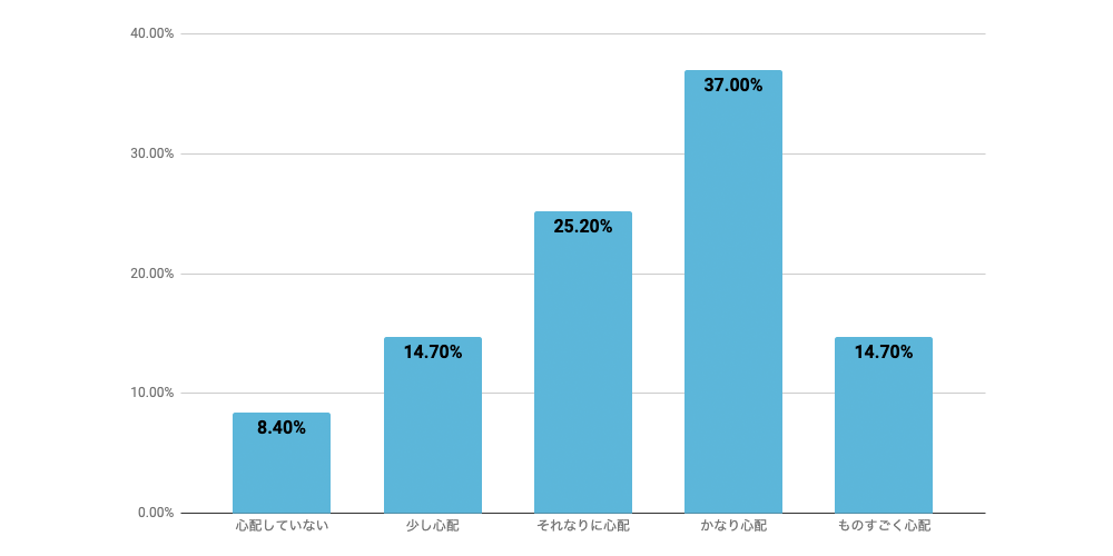 c-chart1