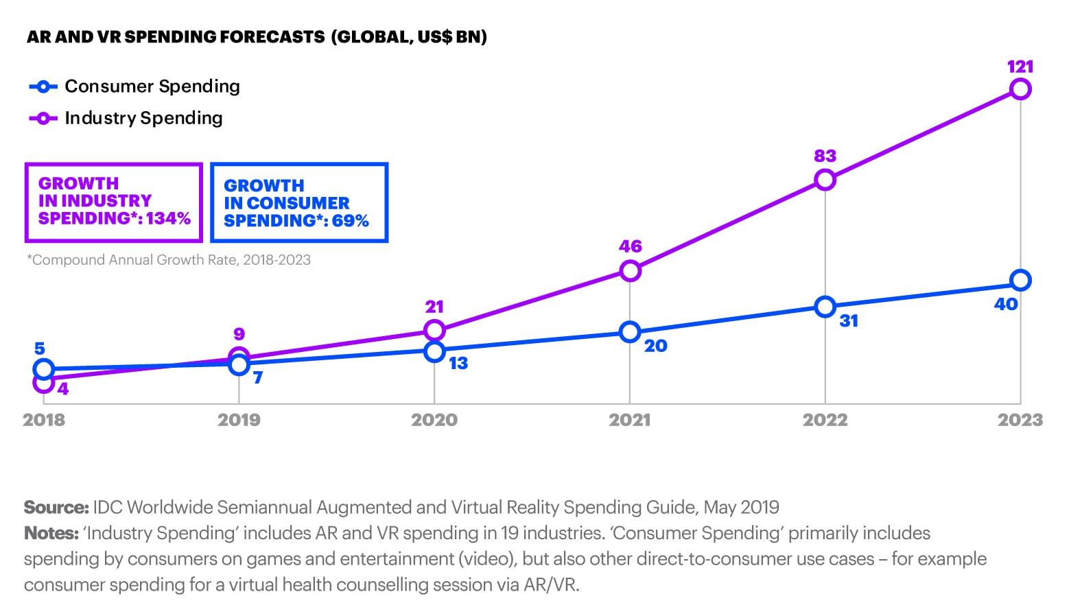 xr-industry-industrial-spending-forecast