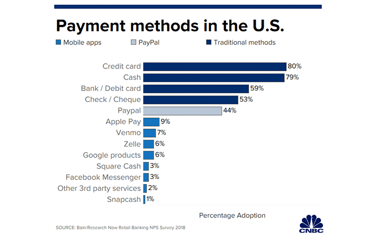 ppayment-methods-in-the-us