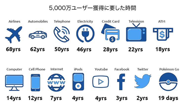 5k users