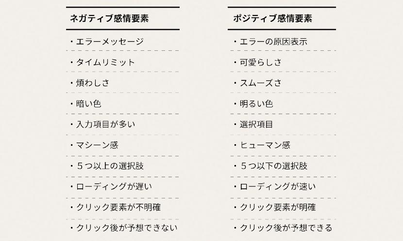 UXにおけるポジティブとネガティブ感情要素の例