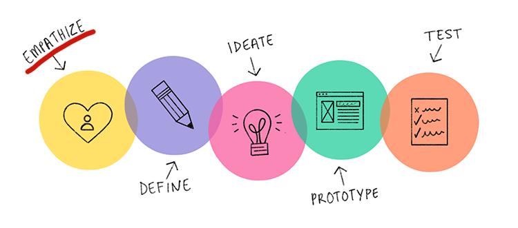 emphasize design thinking